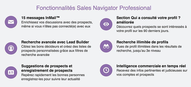 linkedin sales navigator prospection commerciale