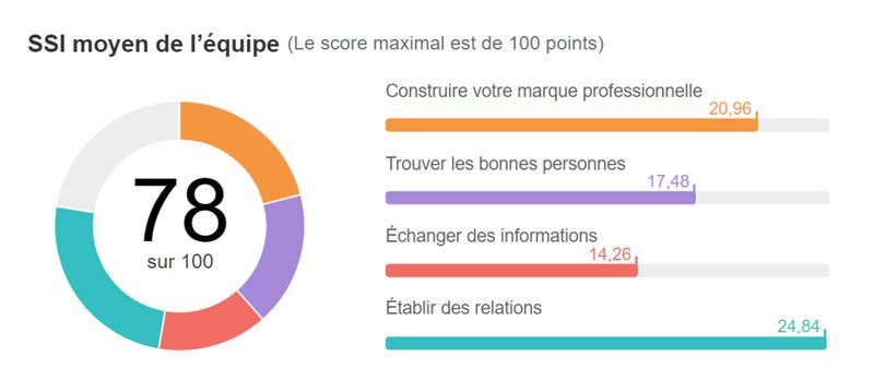 social selling index La haute Société