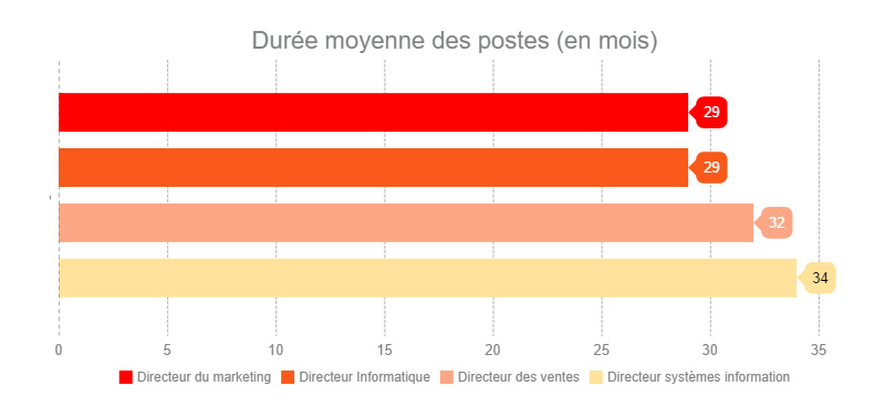 Linkedin social selling roadshow paris 2016 duree postes