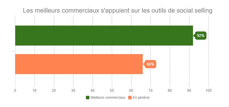 Linkedin social selling roadshow paris 2016 meilleurs commerciaux