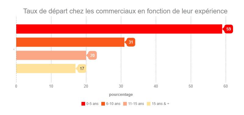 Linkedin social selling roadshow paris 2016 taux de depart des commerciaux