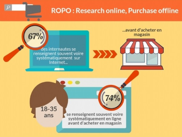 Research Online Purchase Offline