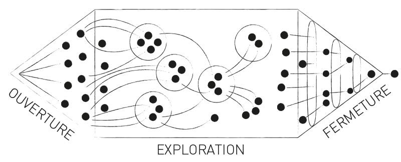 schéma organisation atelier brainstorming